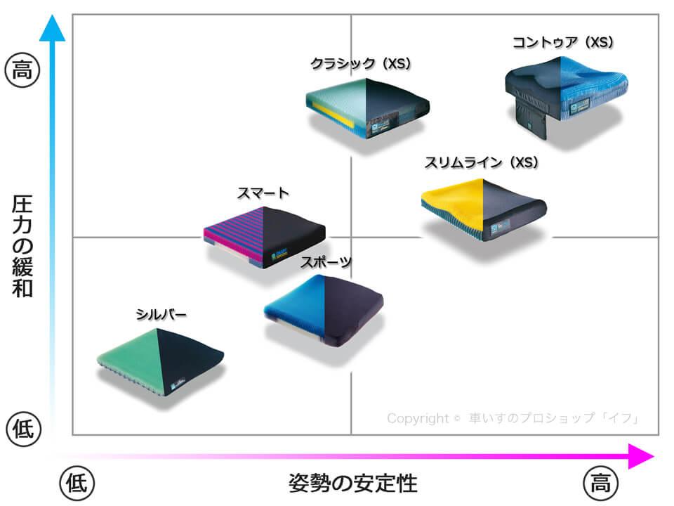 スティムライトクッション 製品別ポジショニングマップ